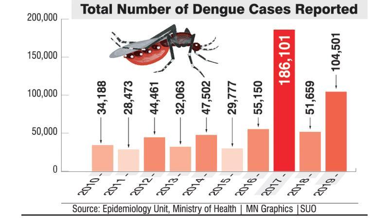 Dengue Sri Lanka - Wolbachia