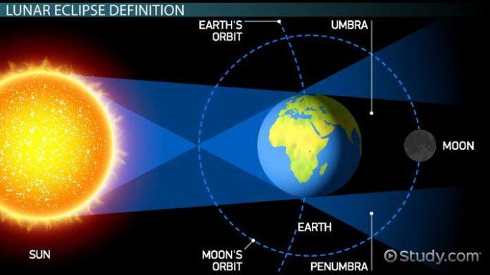 lunar eclipse visible to Sri Lanka