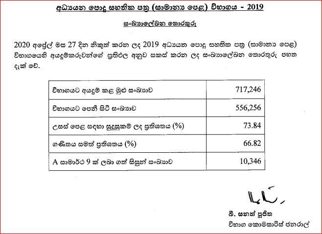 2019 O/L Exam data information