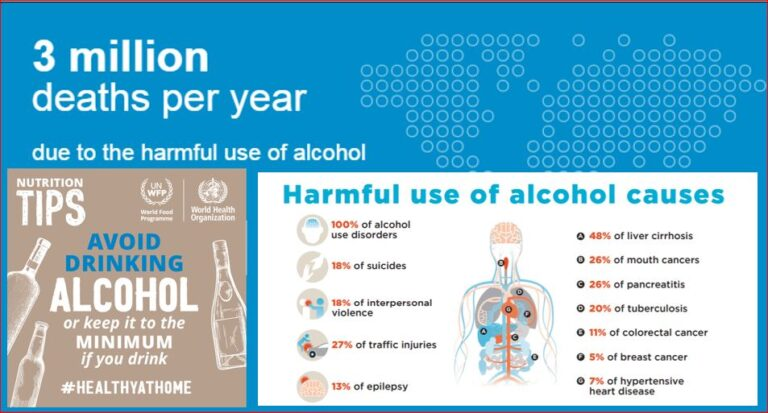 Alcohol Deaths in world and Sri Lanka