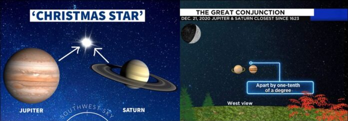 Sri Lankans can see Christmas Star Great Conjunction of Jupiter and Saturn visible to Sri Lanka on December 21 night